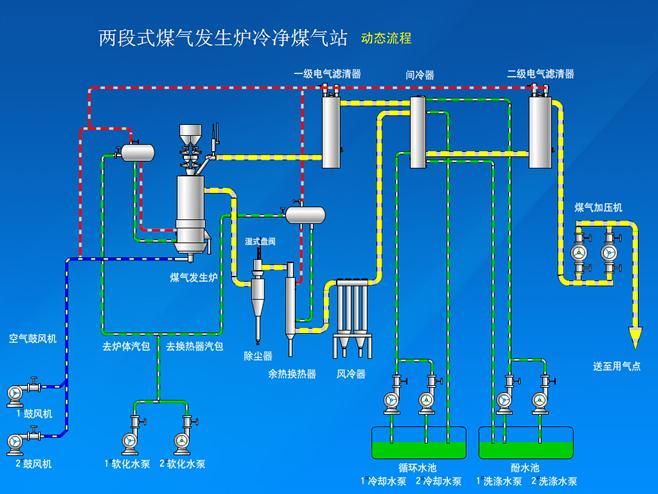 两段式冷煤气发生炉工艺流程图