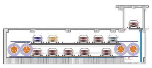 定义:采用一个水平循环运动的车位系统存取停放车辆的机械式停车设备的存车库叫做水平循环类停车设备。 下图所示,水平循环类机械式停车设备一般用于大厦地下设置,是最节省空间的一种设计,车位可以占满整个地下空间,采用封闭式结构,通过机械作上下左右自由移动,再由升降机的提升进出库,无需另设走道,地下空间停车的利用率可达85%;为了使出入口不受限制,可外加内藏式旋转盘,从而实现正面入库,正面出库,更具方便、安全。