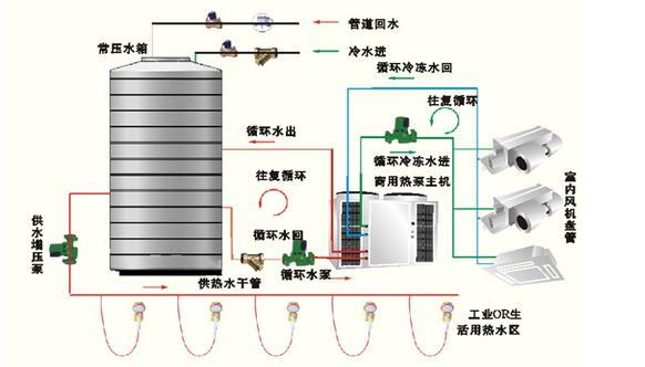 一套空调热水两用型热泵机组,在炎炎夏日既能够享受空调带来的凉爽,又能获取免费的使用热水,不用气,不费电,时尚、科学、经济、安全。   迪贝特机组有远距离输送冷、热量的功能,内机配置风机盘管的数量可灵活调节,室内循环系统为水系统,安全、环保、舒适。 详细说明:   容易扩容   模块单元都是标准的结构,如果一个原有的系统需要扩大机组的容量,来满足大楼空调负荷的增加时,只需要增加新的模块单元,所有的这些工作非常简单,不需要对机房、管道系统、控制系统等进行复杂的改变   安全可靠   每一个模块单元都是一个