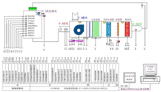 控制功能: 1.回风温湿度检测和恒温恒湿度动态控制; 2.送风机正常运行、值班、负压运行状态控制; 3.送风机、排风机故障状态检测; 4.系统缺风报警提示和保护控制; 5.中、高效过滤器脏堵报警; 6.送风风量、室内压力检测和控制; 7.新风阀比列调节或与机组联动开关控制; 8.送风机应急旁通控制; 9.