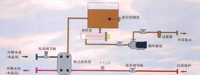 我们知道,导热油电加热器就是基于加热锅炉的设计来设计的。所以它的工作原理和之前的加热锅炉很类似。只不过采用的热源不同罢了! 导热油电加热器以电能为热源,即由浸入在导热油中的管状电热元件通电产生热量,以导热油为热载体,通过热油循环泵强制循环,将热量传输给一个或数个用热设备。当经过用热设备卸载后,导热油重新通过循环泵,回到电加热油炉再吸收热量传输给用热设备,如此周而复始,实现热量的连续传递。确保能利用热设备获得持续稳定的高温能源!