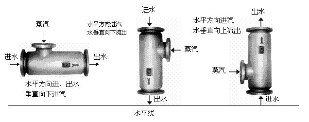 蒸汽加热器还具有不易积水,易清洗,结构紧凑,单位传热面积大等优点.