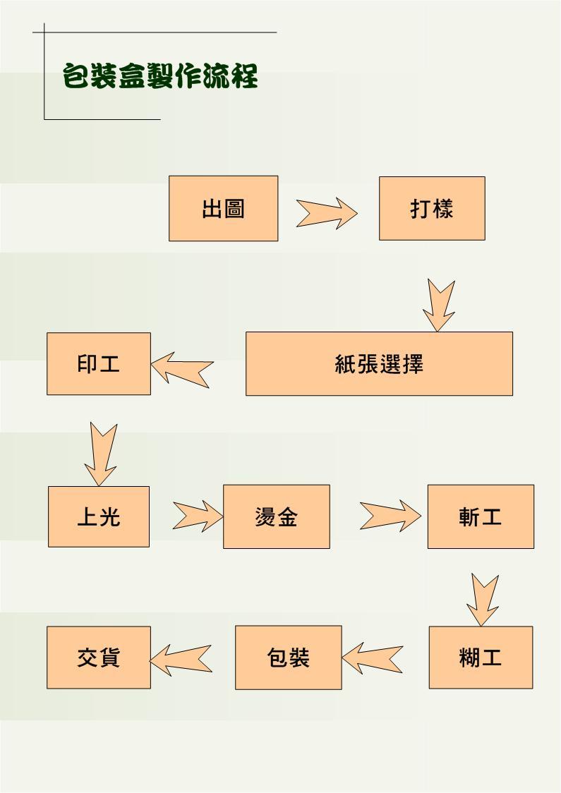 礼品盒的制作流程