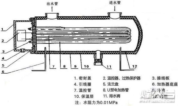 辅助电加热器,它是电加热器的一种,能很好的解决热泵式空调机冬季使用时启动困难和工作效率低的问题,从而能有效的保护热泵式空调机,延长其使用寿命。辅助电加热器主要用于各种热泵式空调以及太阳能热水器的辅助加热,以及一些场所和公寓的冬季采暖,还能用于生活卫生热水系统中。其具有结构紧凑、占地面积小、热效率高、使用方便以及安全可靠等特点,它的热效率可达98%,并且设计采用模块化,因此可提供不同功率的组合。它是与空调系统管路并联,通过控制装置,自动或手动来进行启动。当系统中有水流时,才开启电热管加热系统,并在已设定