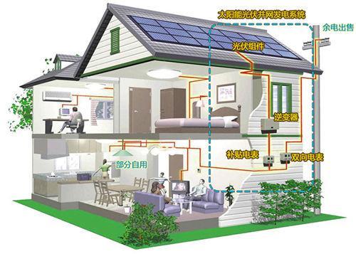5千瓦家用太阳能发电系统