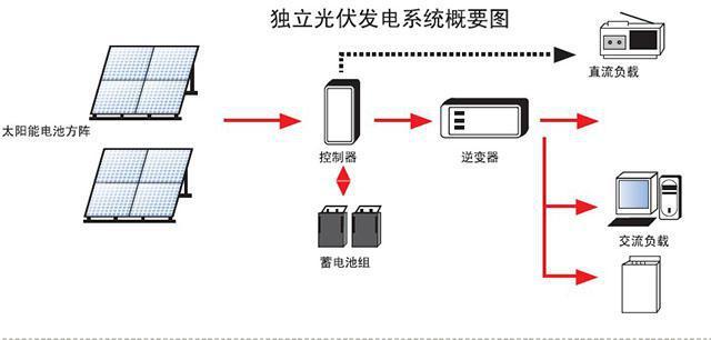 6,离网光伏发电系统解决方案    (1)系统连接示意图