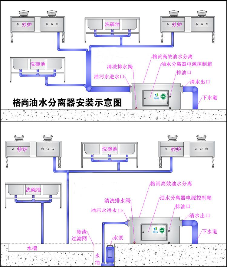 株洲油水分离器如何正确使用: 1、该产品可直接安装在含油污水流经的通道上,把污水出口对准油水分离器带栅网的进口即可,与其它设备可用管道连接。底部的排污管线可与污泥脱水装置联通,如未配污泥脱水装置可直接接入排污管。 2、进入株洲油水分离器的污水流量不得大于设备设计处理量3T/小时(压力与管径);同时含油污水中的杂物不能通过管道进入油水分离器,一方面容易引起工程管道的堵塞同时又使油水分离器栅网孔堵塞而引起污水外溢,要求含油废水在排入管道前应安装含油废水固液分离装置。 3、株洲油水分离器装置安装时必须调正其水