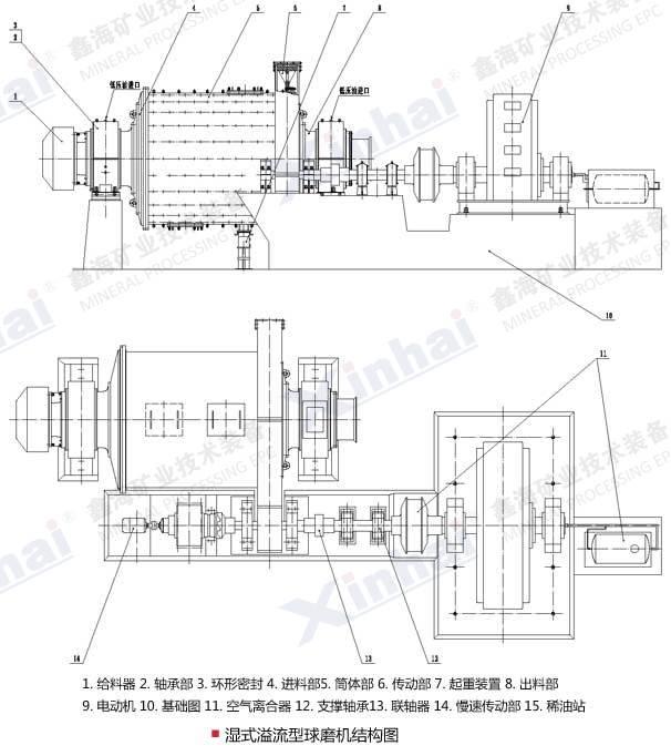溢流型球磨机主要由筒体、端盖、主轴承、中空轴颈、传动齿轮和给矿器等部分组成。  溢流型球磨机筒体用厚度15-36mm的钢板焊接而成,在筒体的两端焊有铸钢制造的法兰盘,用螺栓将端盖2和3与法兰盘连接在一起,二者须精密加工和配合,因为承载磨矿机质量的中空轴颈焊在端盖上。在筒体上开有1-2个人孔,供检修和更换衬板用。筒体和端盖内部敷设有衬。   端盖上的中空轴颈支承在主轴承上。主轴承常用的是滑动轴承,其直径很大,但长度很短。轴瓦用巴氏合金浇铸,与一般滑动轴承不同之处在于仅仅下半部有轴瓦。整个轴承除轴瓦用巴氏