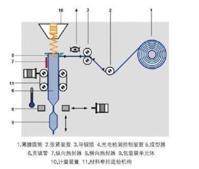 片剂颗粒包装机结构图