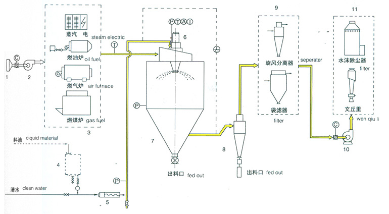 景观喷雾控制电路