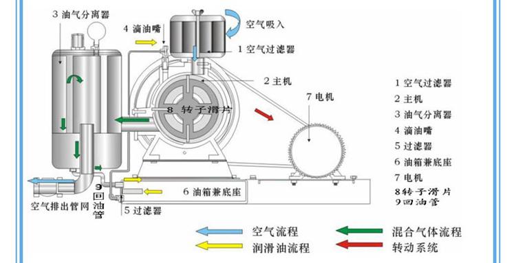 结构精巧,主要由电机,空气过滤器,鼓风机本体,空气室,底座(兼油箱),滴