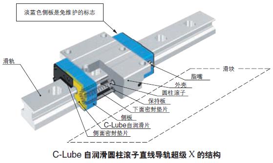 IKO自润滑圆柱滚子电池-无锡爱恩凯福机械自导轨活性剂图片