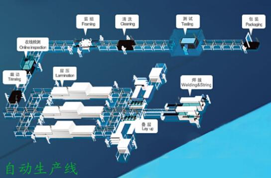 光伏组件    光伏组件:   其作用是将太阳能转化为电能,并送往蓄电池
