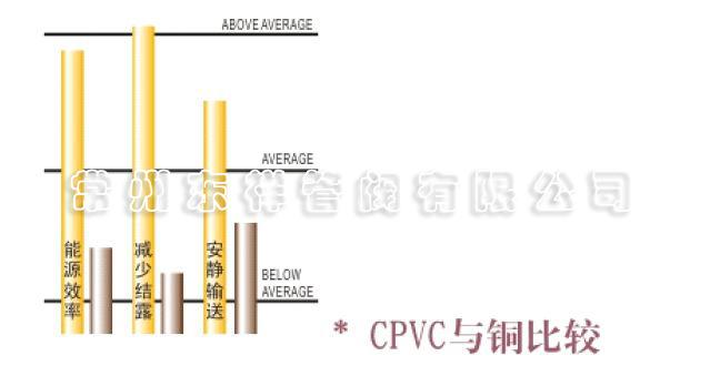 CPVC洁净民生管路系统