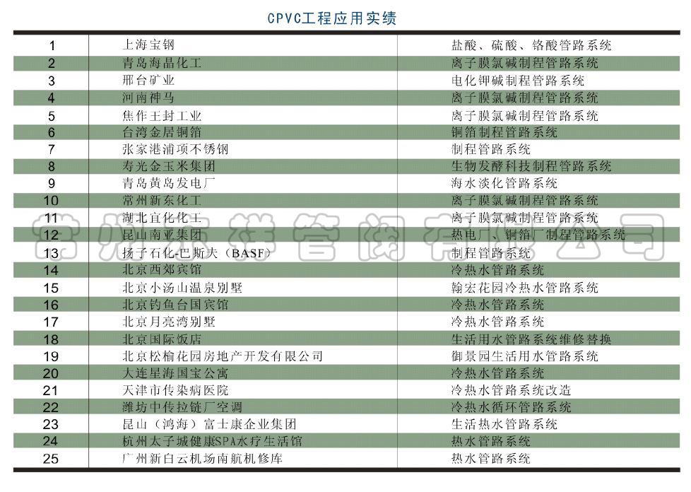 CPVC工程应用实绩