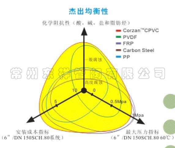 CPVC先进工业管路系统