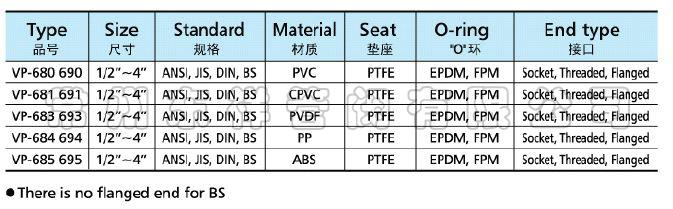 VP-680气动式双由令球阀
