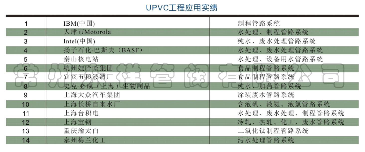 UPVC工程应用实绩