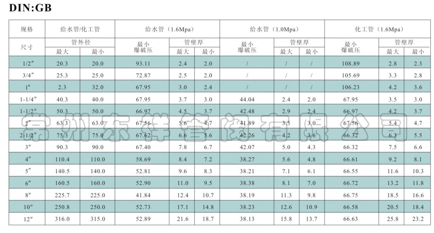 管路系统尺寸及压力等级