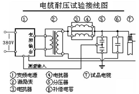 TCXZ-3变频串联谐振装置