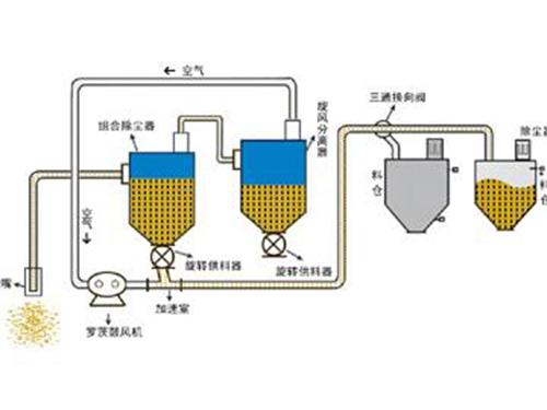 气力输送系统定制