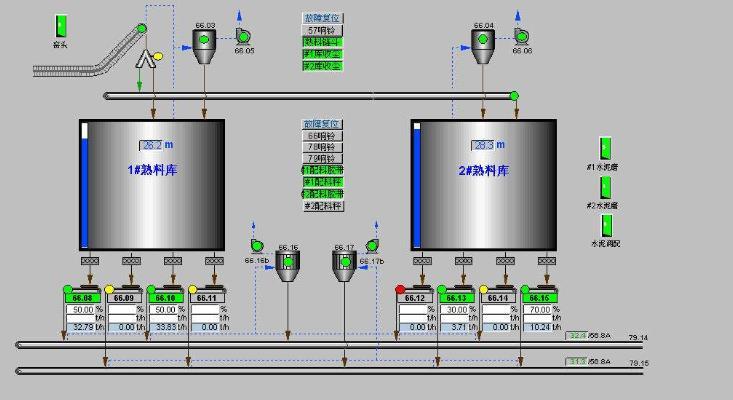 DCS系统集成