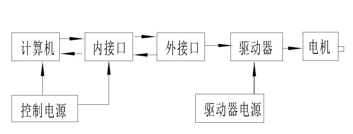 數控三功能複合機床