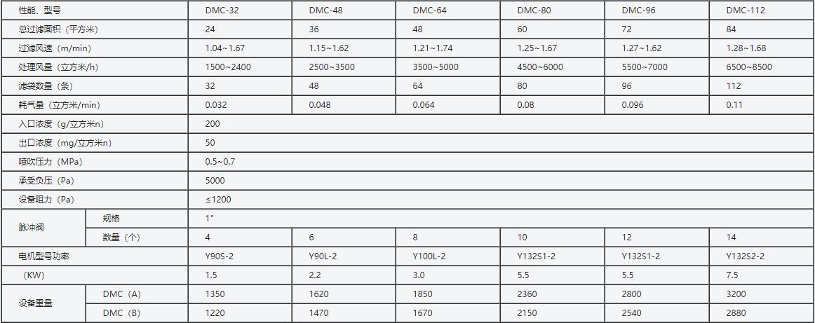 DMC型单机脉冲袋式除尘器