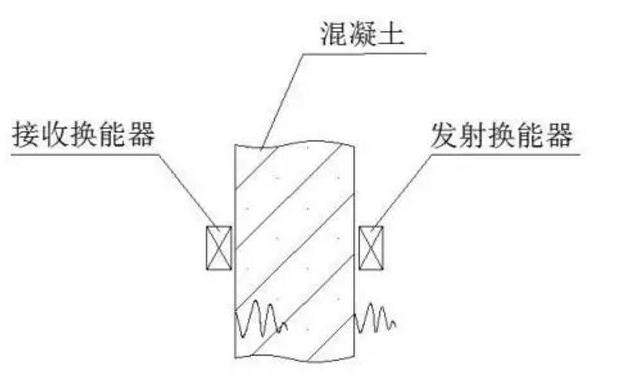 超聲波檢測混凝土強度