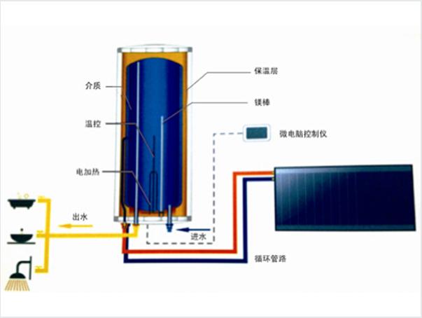0 点击:49 库存数:0 关键字:平板太阳能,太阳能厂家,阳台壁挂太阳能