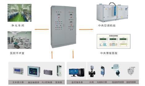 净化空调独立控温恒温恒湿控制系统 - 苏州蓝桥自动化