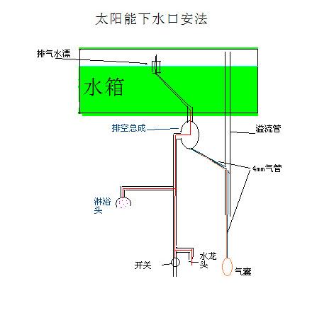 太陽能排空閥-太陽能下水口安裝方法