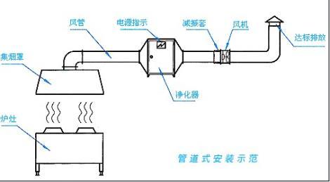山东油烟净化器设备厂家