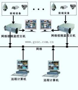 安防系统施工