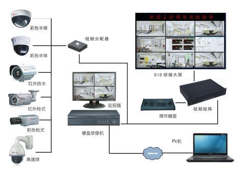 监控系统组成部分