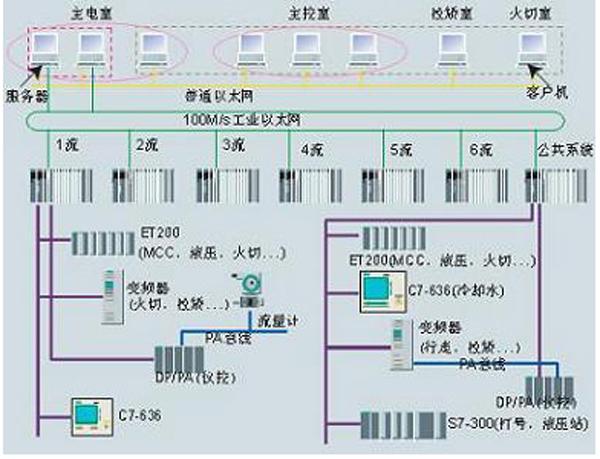 钢厂自动化控制系统