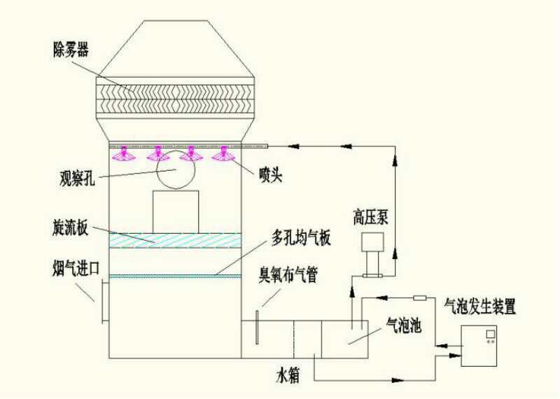 超微米气泡用于废气治理