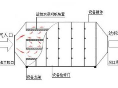 活性炭吸附系统价格