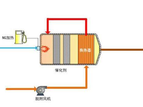 活性炭吸附系统批发