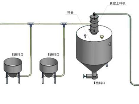 气力输送系统厂家