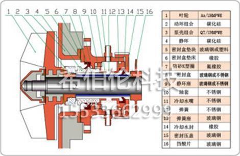 XBL-ZK-A系列耐腐耐磨泵