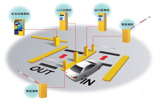 电子停车收费系统