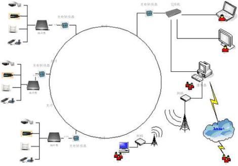 网络安防监控