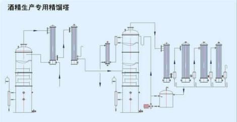 酒精生产专用精馏塔