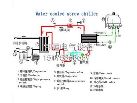 单机头水冷螺旋杆冷水机