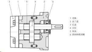 齿轮输送泵 KF 0