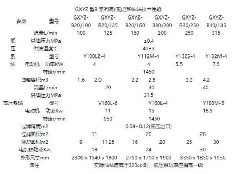 GXYZ型B系列高(低)壓稀油站