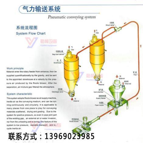 气力输送生产商