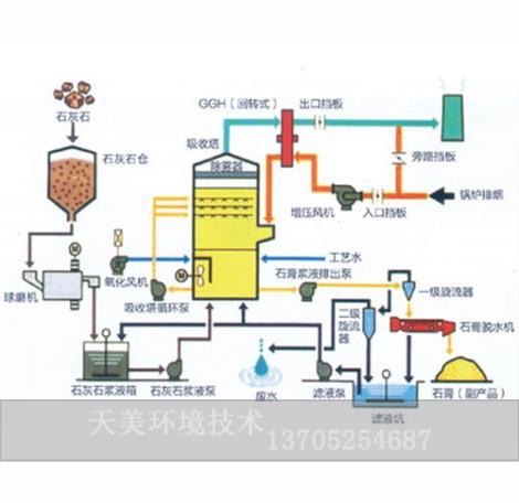 石膏法脱硫技术