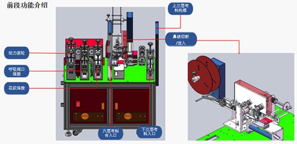 KN95口罩生产线定制